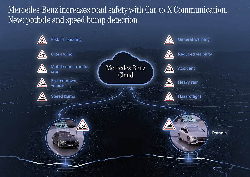 Mercedes-Benz Cars;Technology;Daimler Global MediaSite;MediaSite;Brands & Products;Vehicles & Traffic;08 - 2021;car-to-car communication systems;Look out, pothole! Mercedes-Benz further expands Car-to-X commun;Press Releases sorted by years;2021;Mercedes-Benz Passenger Cars