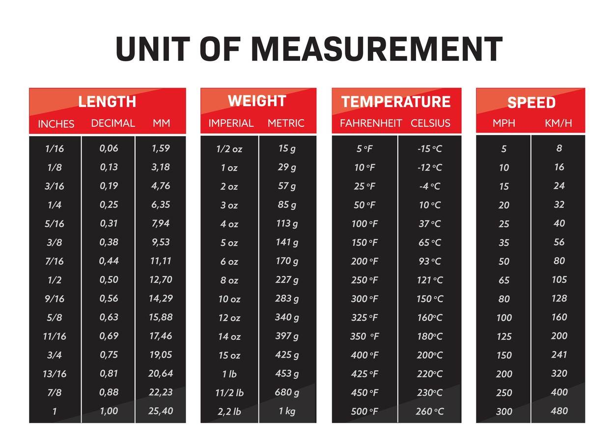 chart;calculator;conversion;converter;equivalent;document;graphic;information;measurement;unit;banner;design;food;imperial;infographic;informative;metric;numbers;print;recipe;sheet;sign;soft;symbol;table;text;tool;vector;volume;weight;speed;educative;length;distance;quantity;unit of measurement;dimension;mass;learning;math Vector Vectors;NOT_EDITORIAL_ONLY